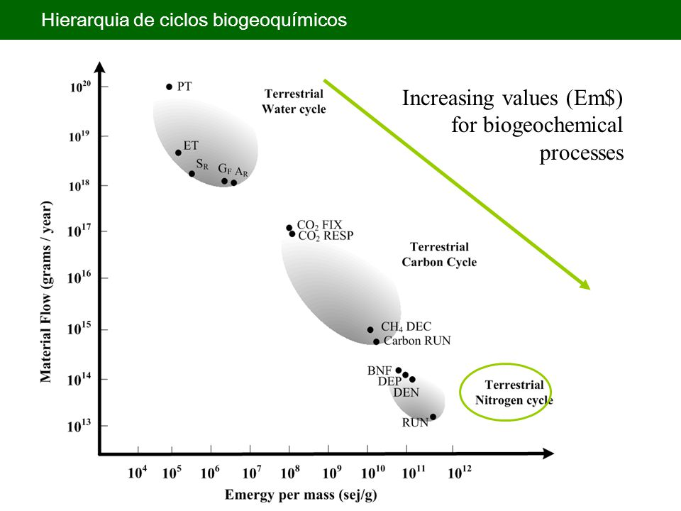 Increasing values (Em$) for biogeochemical processes