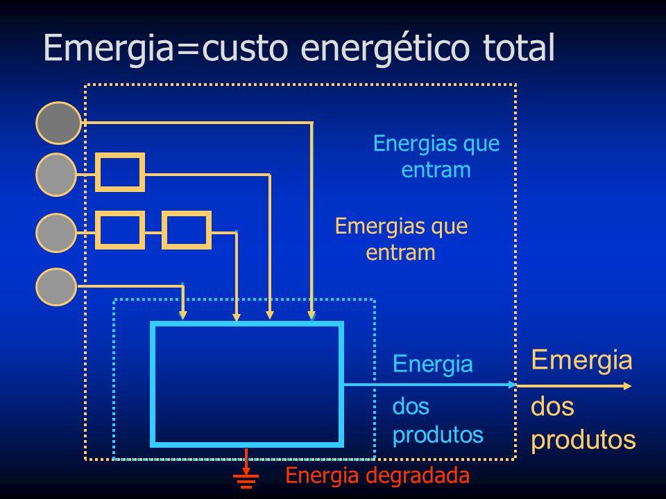 Emergia=custo energético total