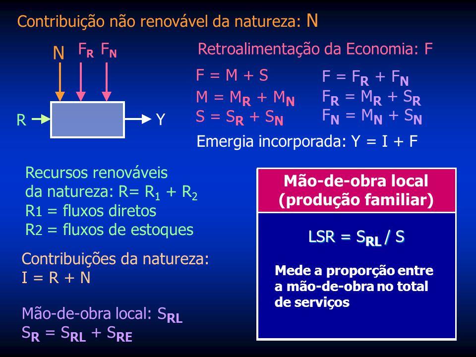 N Contribuição não renovável da natureza: N FR FN