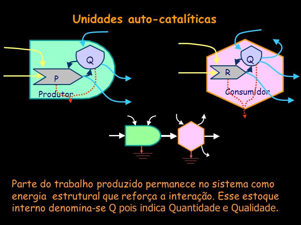 Unidades auto-catalíticas