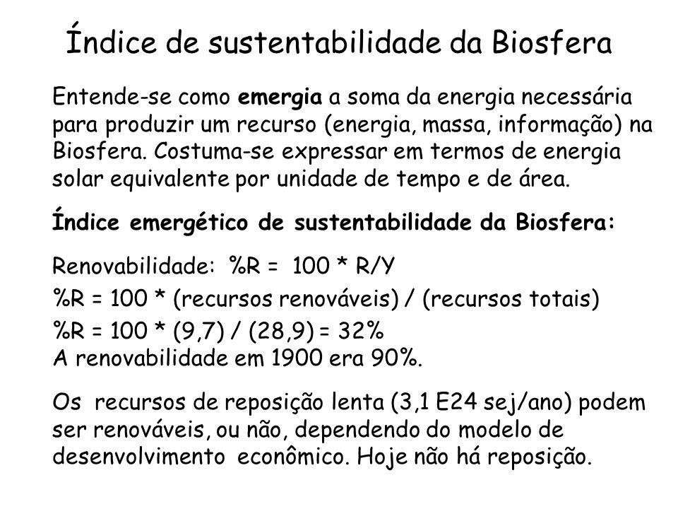 Índice de sustentabilidade da Biosfera