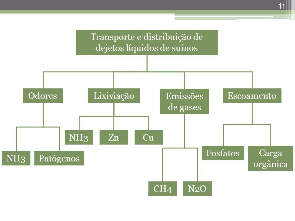 Transporte e distribuição de dejetos líquidos de suínos
