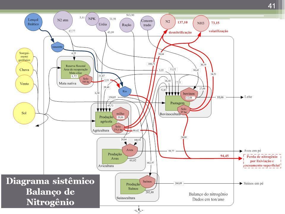 Diagrama sistêmico Balanço de Nitrogênio