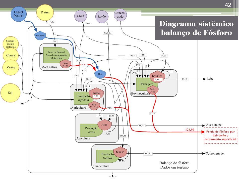 Diagrama sistêmico balanço de Fósforo
