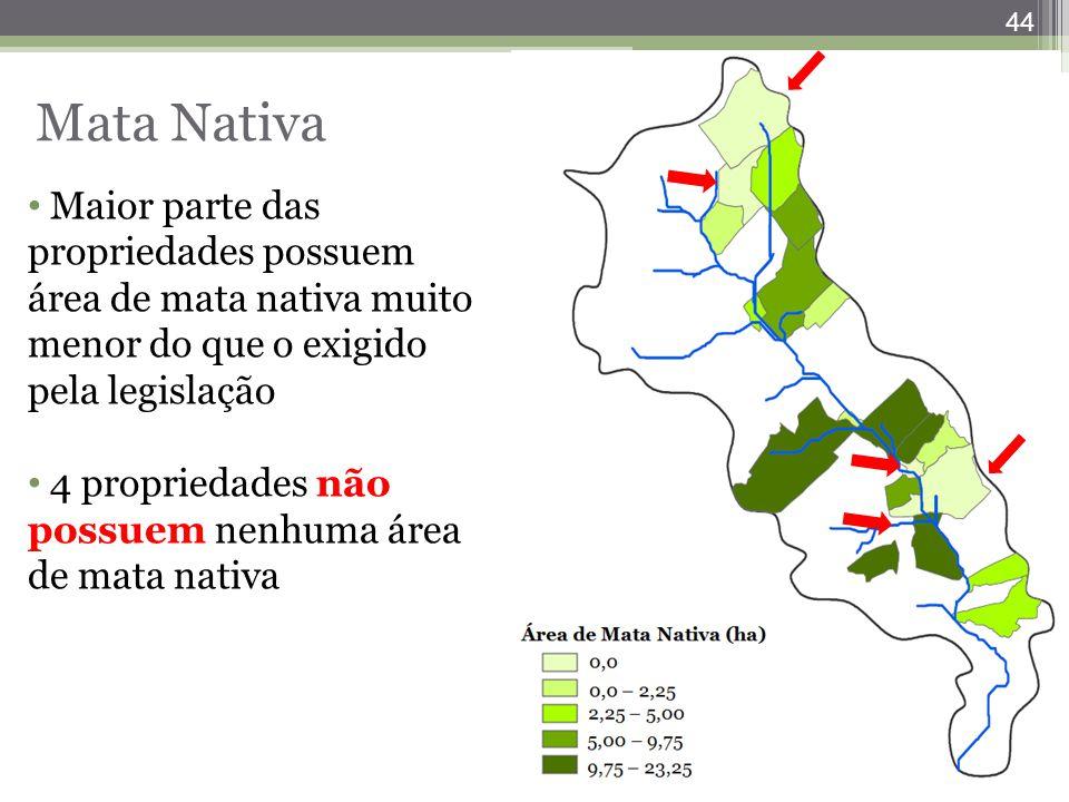 Mata Nativa Maior parte das propriedades possuem área de mata nativa muito menor do que o exigido pela legislação.