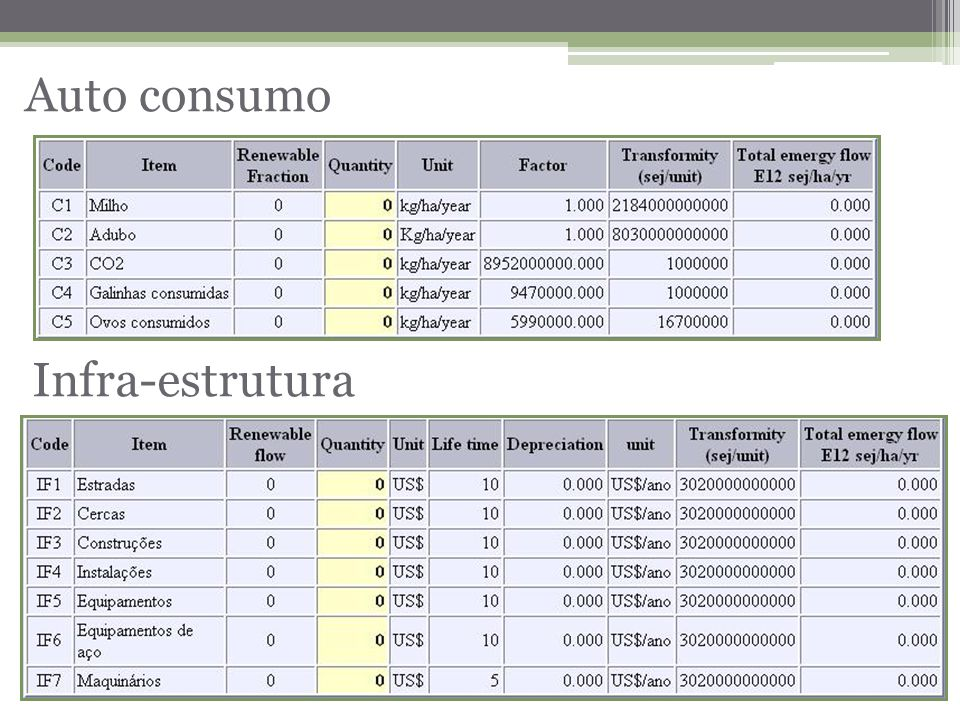 Auto consumo Infra-estrutura
