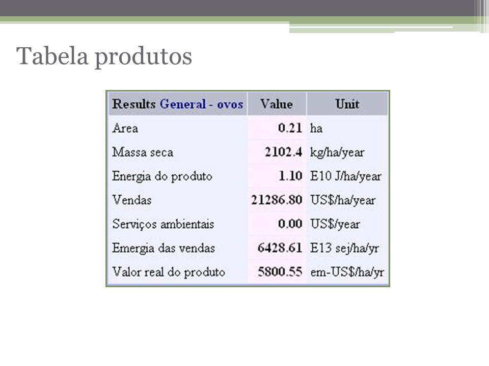 Tabela produtos