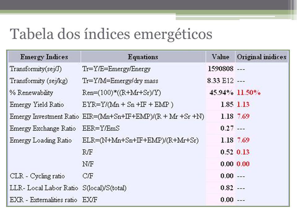 Tabela dos índices emergéticos