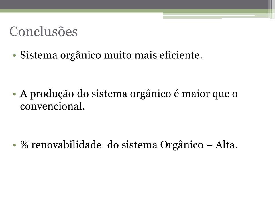 Conclusões Sistema orgânico muito mais eficiente.