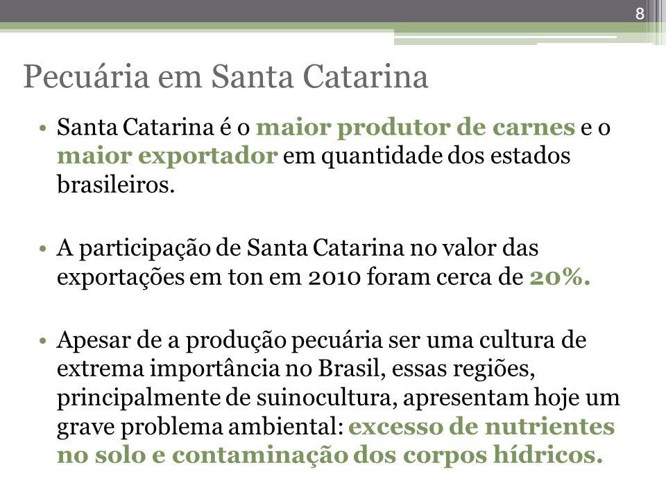 Pecuária em Santa Catarina