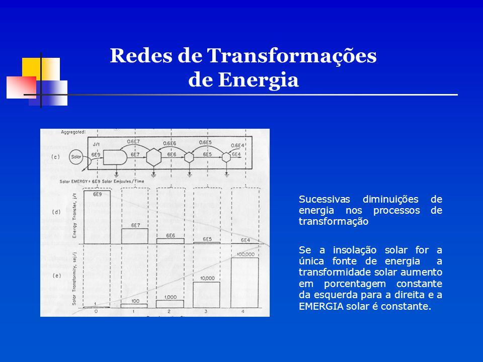 Redes de Transformações de Energia