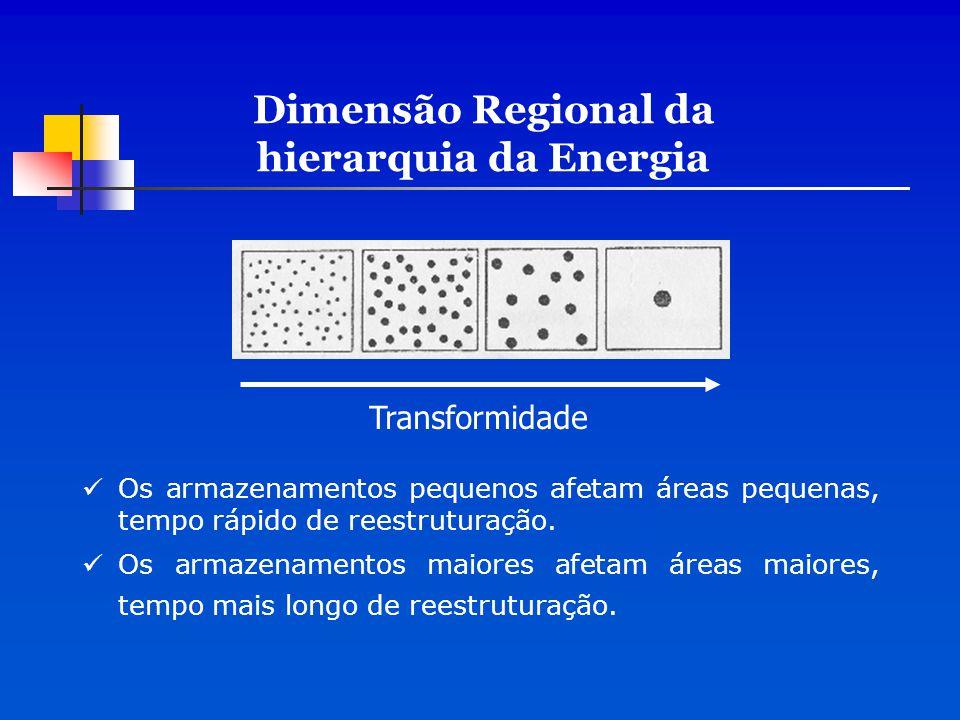 Dimensão Regional da hierarquia da Energia