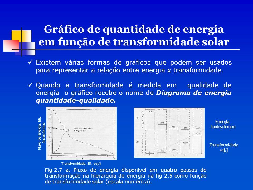 Gráfico de quantidade de energia em função de transformidade solar