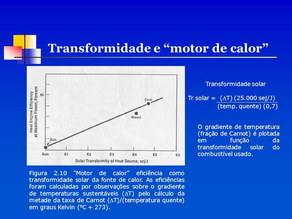 Transformidade e motor de calor