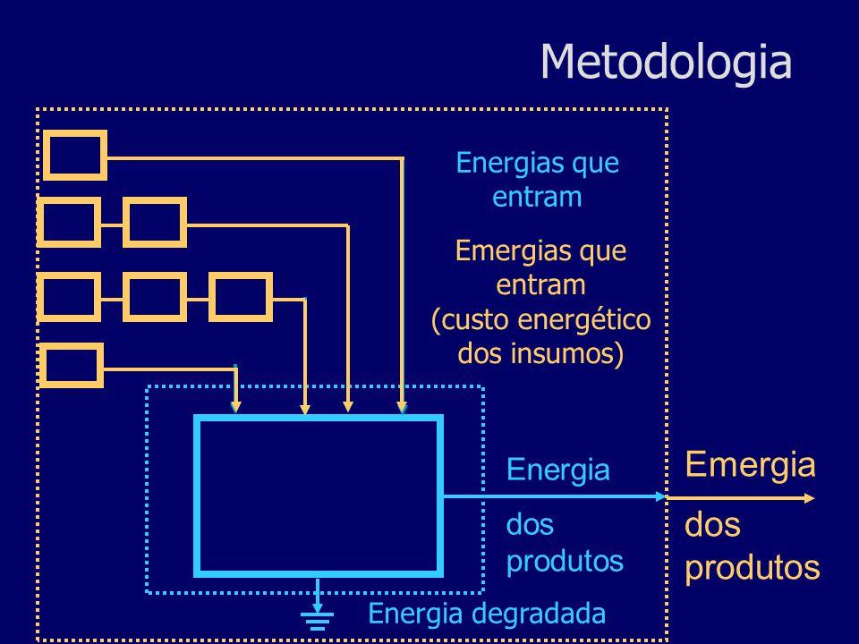 Emergias que entram (custo energético dos insumos)