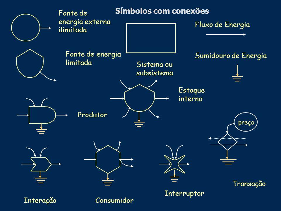 Símbolos com conexões Fonte de energia externa ilimitada