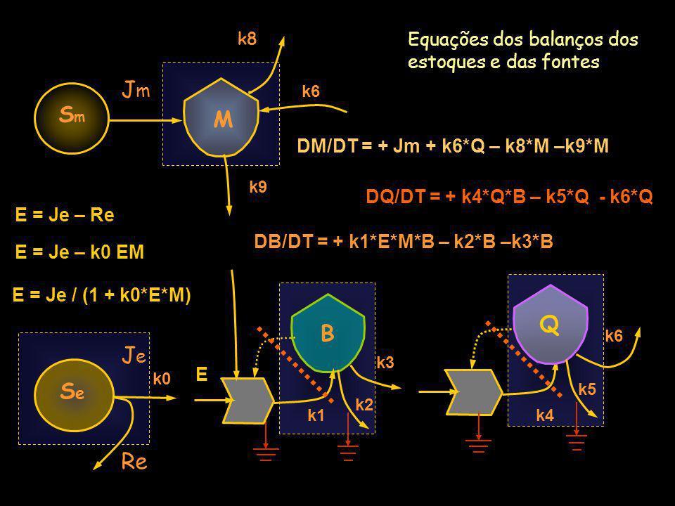 Jm Sm M Q B Je Se Re Equações dos balanços dos estoques e das fontes