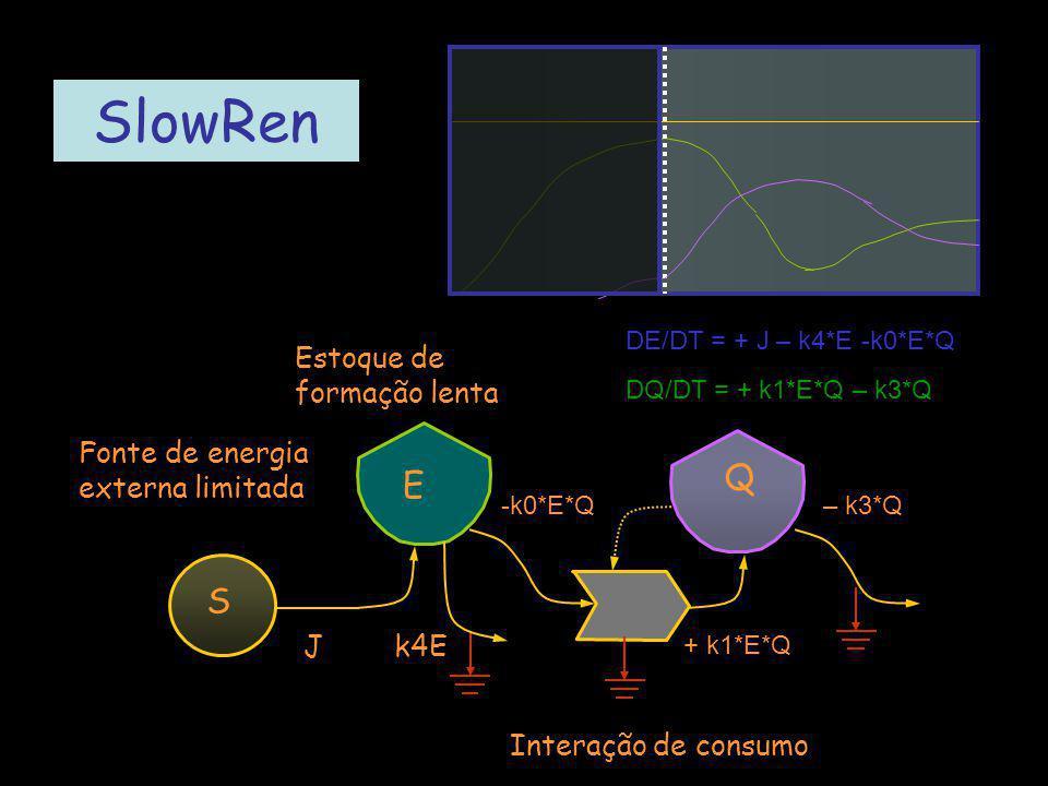 SlowRen Q E S Estoque de formação lenta