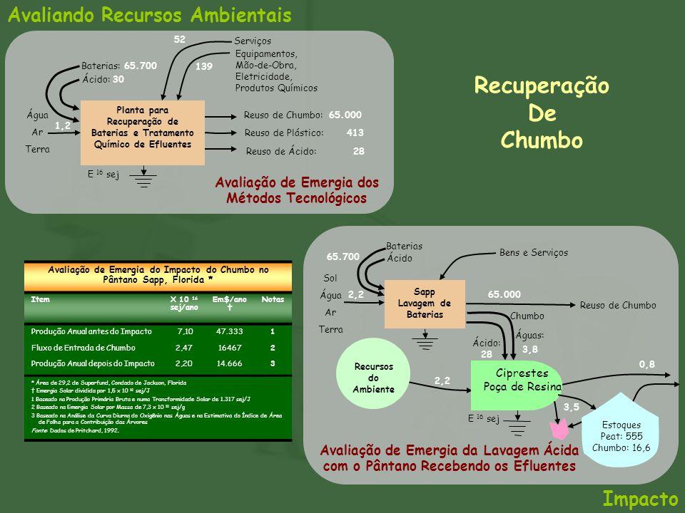 Recuperação De Chumbo Avaliando Recursos Ambientais Impacto