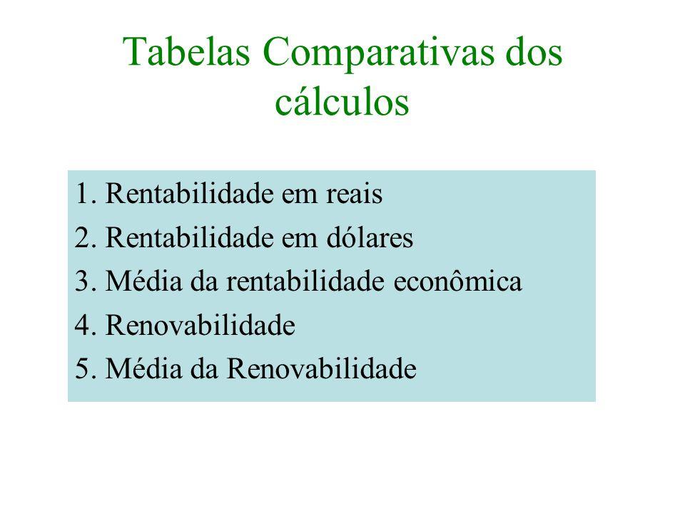 Tabelas Comparativas dos cálculos