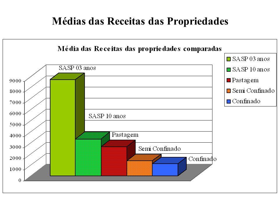 Médias das Receitas das Propriedades