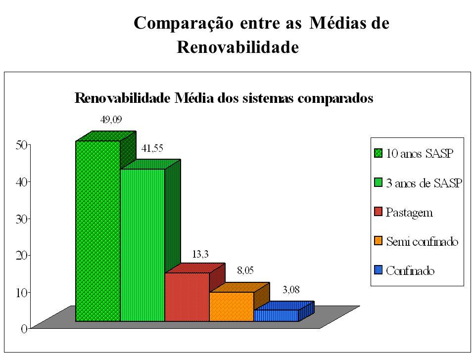 Comparação entre as Médias de Renovabilidade