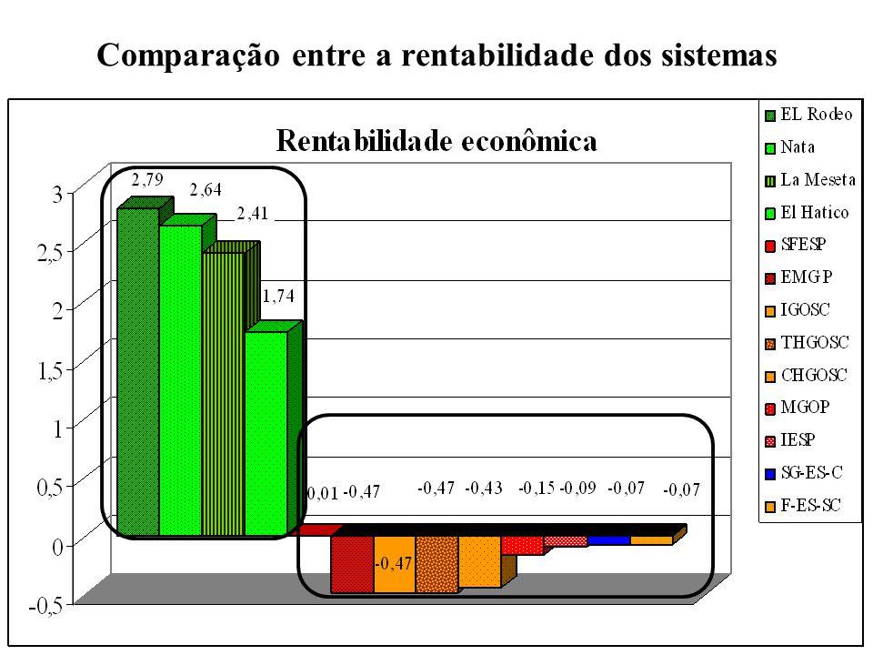Comparação entre a rentabilidade dos sistemas