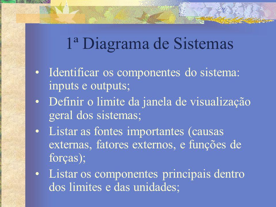 1ª Diagrama de Sistemas Identificar os componentes do sistema: inputs e outputs; Definir o limite da janela de visualização geral dos sistemas;