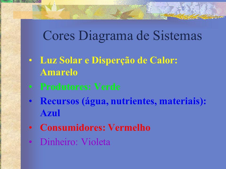 Cores Diagrama de Sistemas