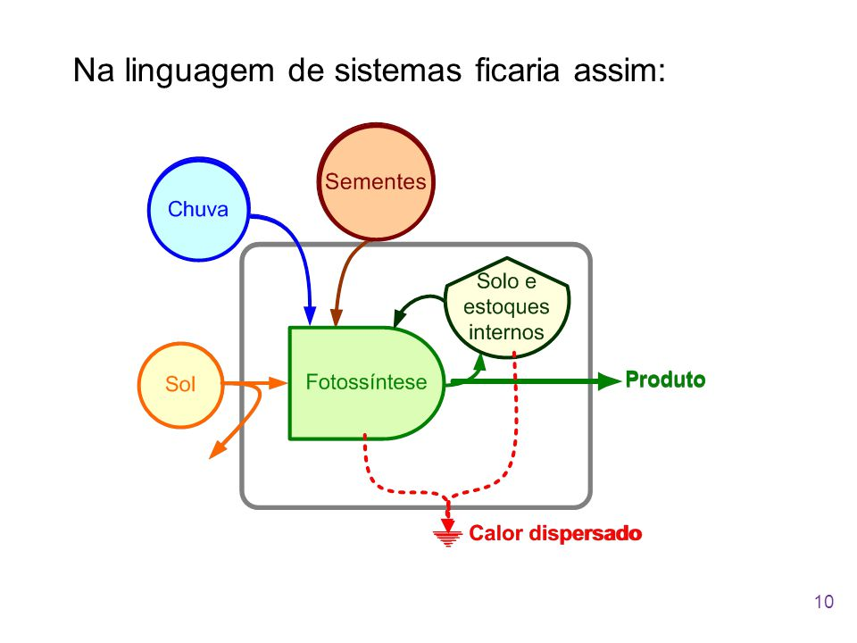 Na linguagem de sistemas ficaria assim: