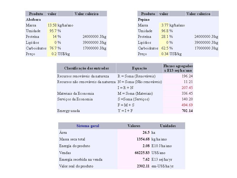 Sistema geral Valores. Unidades. Área. 26.5. ha. Massa seca total. 1354.68. kg/ha/ano. Energia do produto.