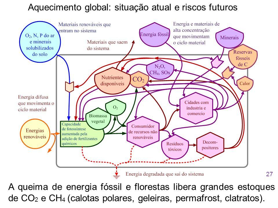 Aquecimento global: situação atual e riscos futuros