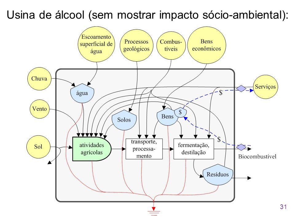Usina de álcool (sem mostrar impacto sócio-ambiental):