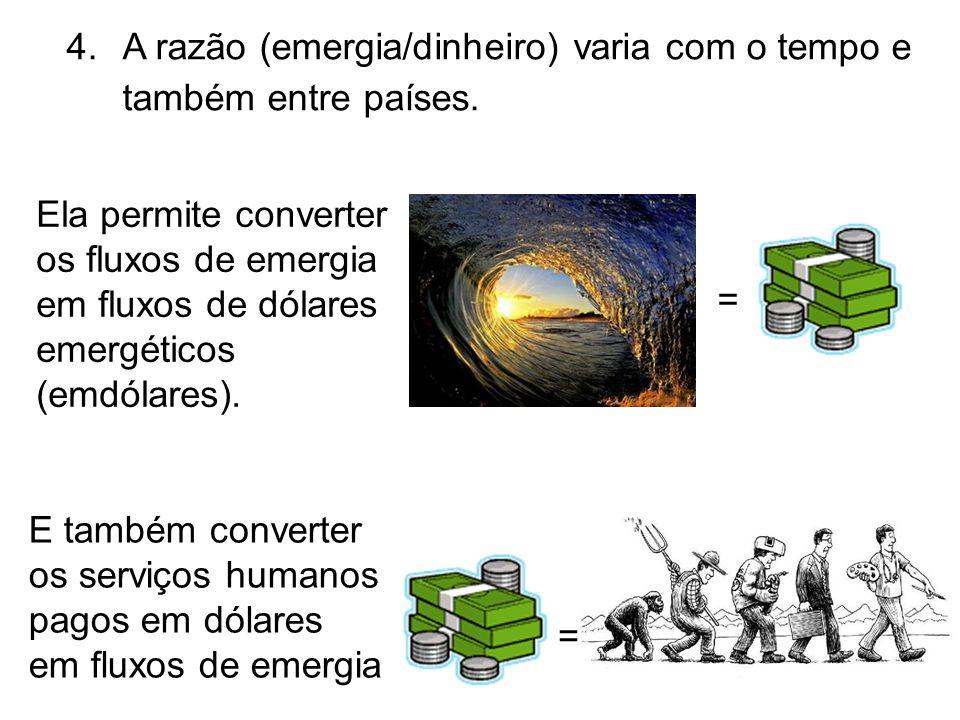 A razão (emergia/dinheiro) varia com o tempo e também entre países.