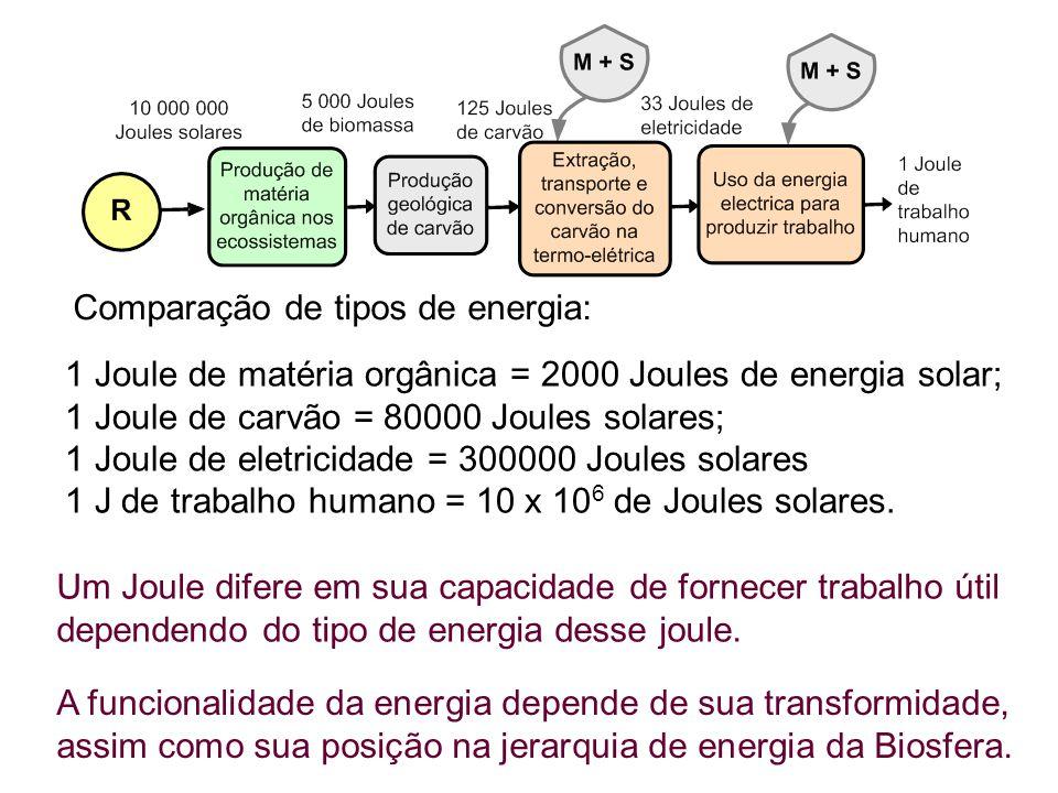 Comparação de tipos de energia:
