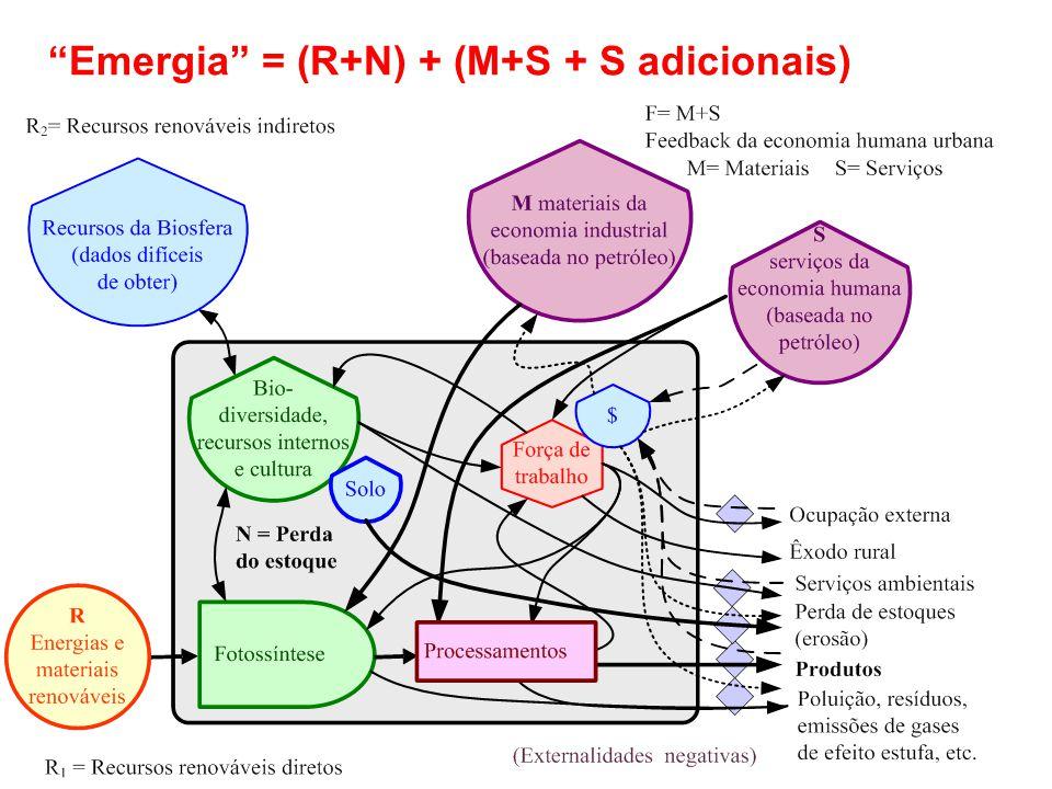 Emergia = (R+N) + (M+S + S adicionais)