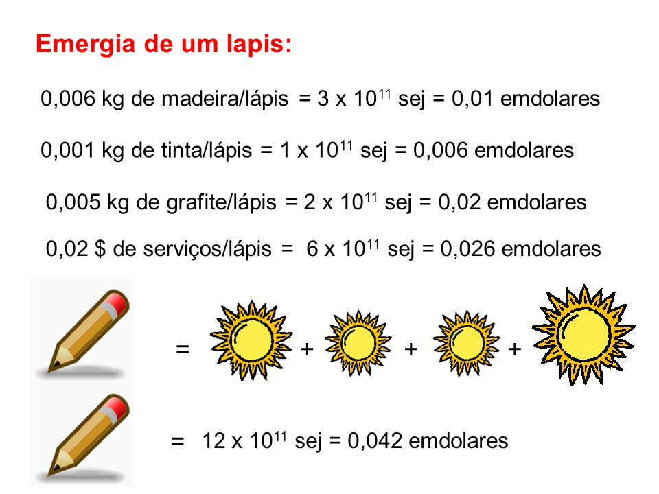 Emergia de um lapis: = + + + =