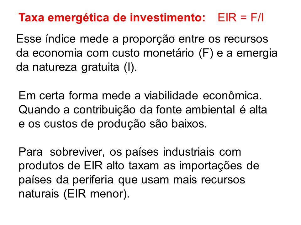 Taxa emergética de investimento: EIR = F/I