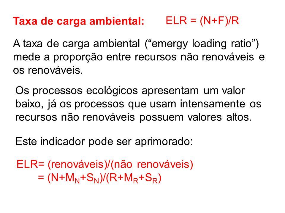 Taxa de carga ambiental: ELR = (N+F)/R