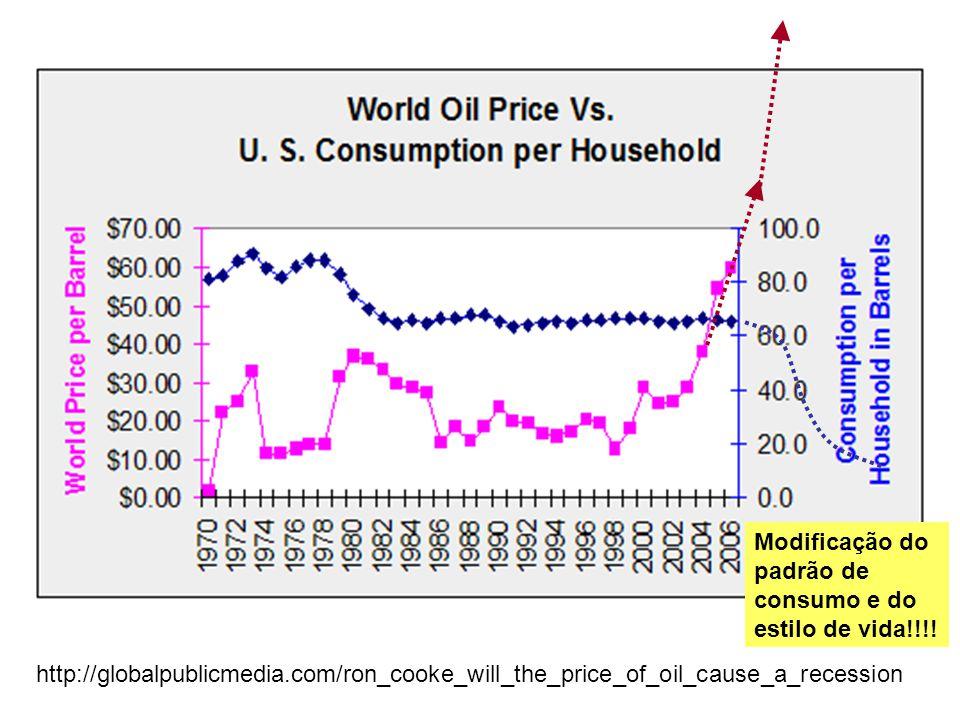 Modificação do padrão de consumo e do estilo de vida!!!!