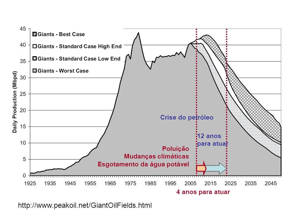 http://www.peakoil.net/GiantOilFields.html Crise do petróleo
