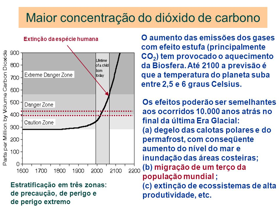 Maior concentração do dióxido de carbono