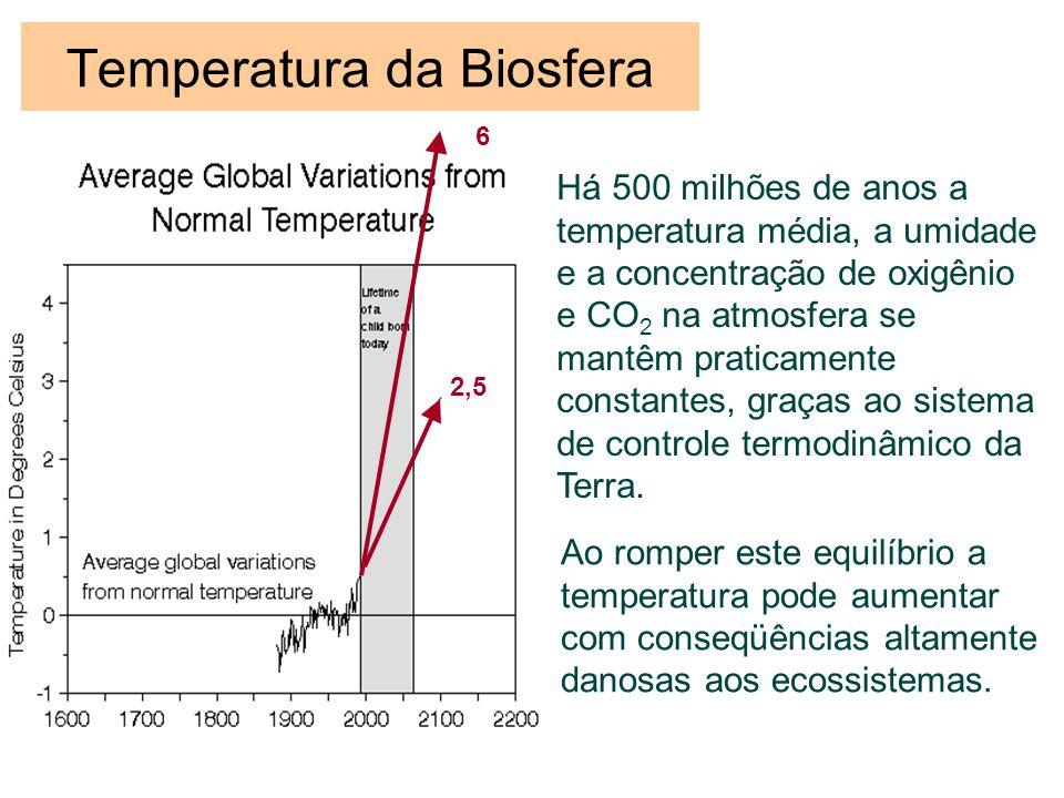 Temperatura da Biosfera