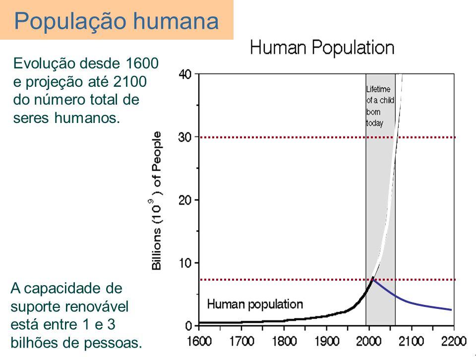 População humana Evolução desde 1600 e projeção até 2100 do número total de seres humanos.