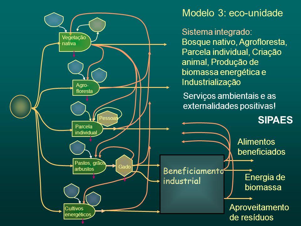 Modelo 3: eco-unidade SIPAES Sistema integrado: