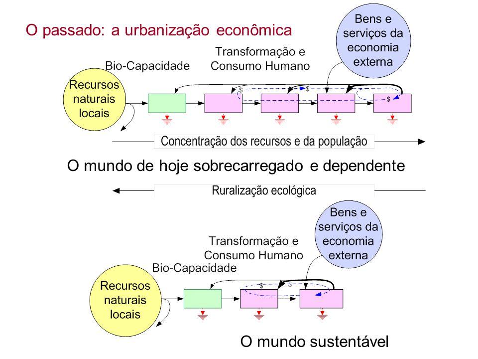 O passado: a urbanização econômica