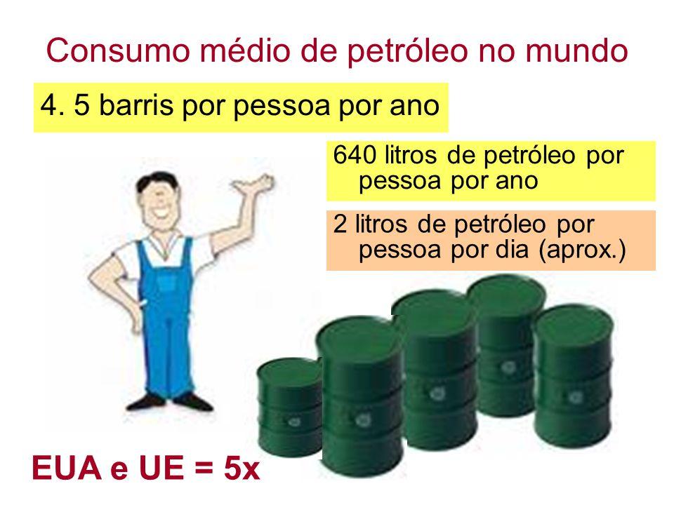 Consumo médio de petróleo no mundo