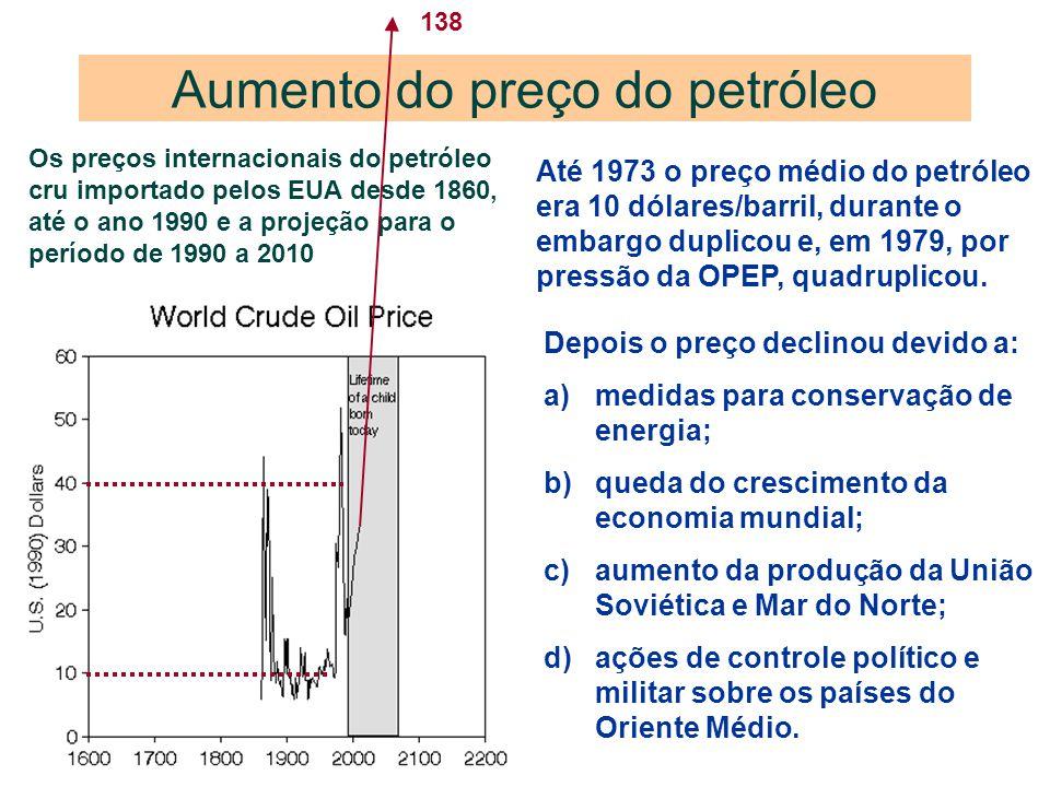 Aumento do preço do petróleo