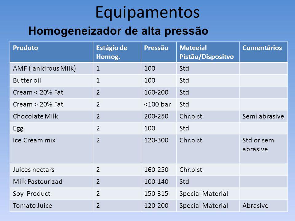 Equipamentos Homogeneizador de alta pressão Produto Estágio de Homog.
