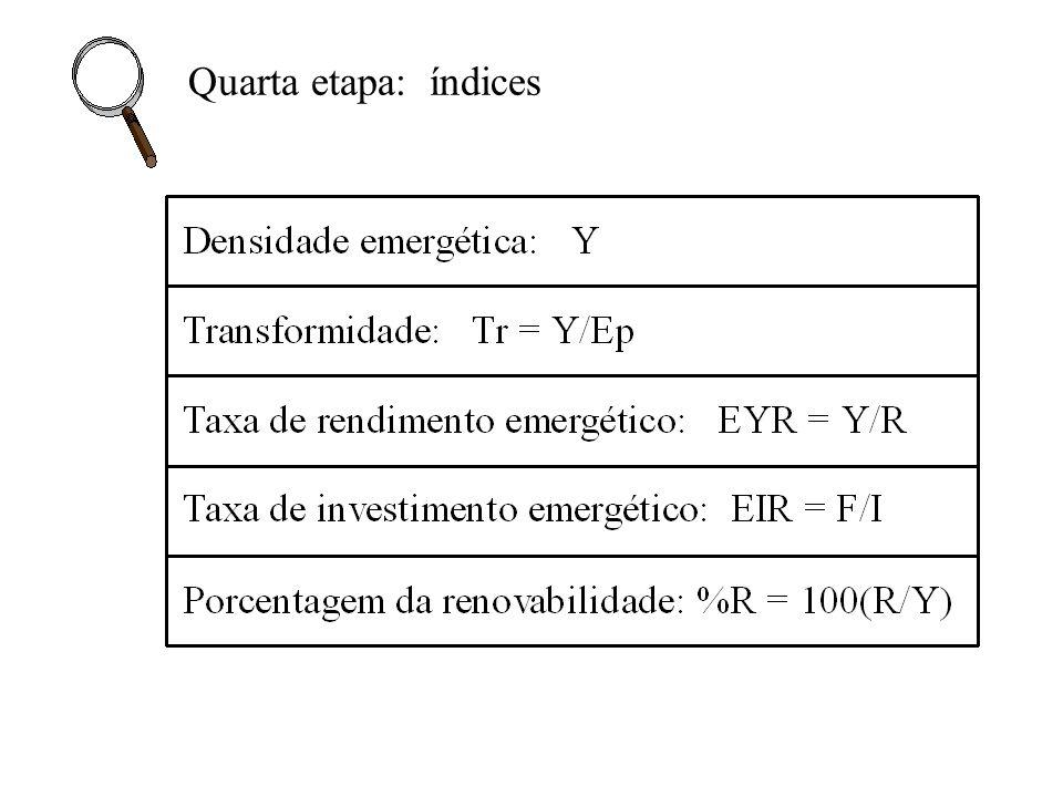 Quarta etapa: índices